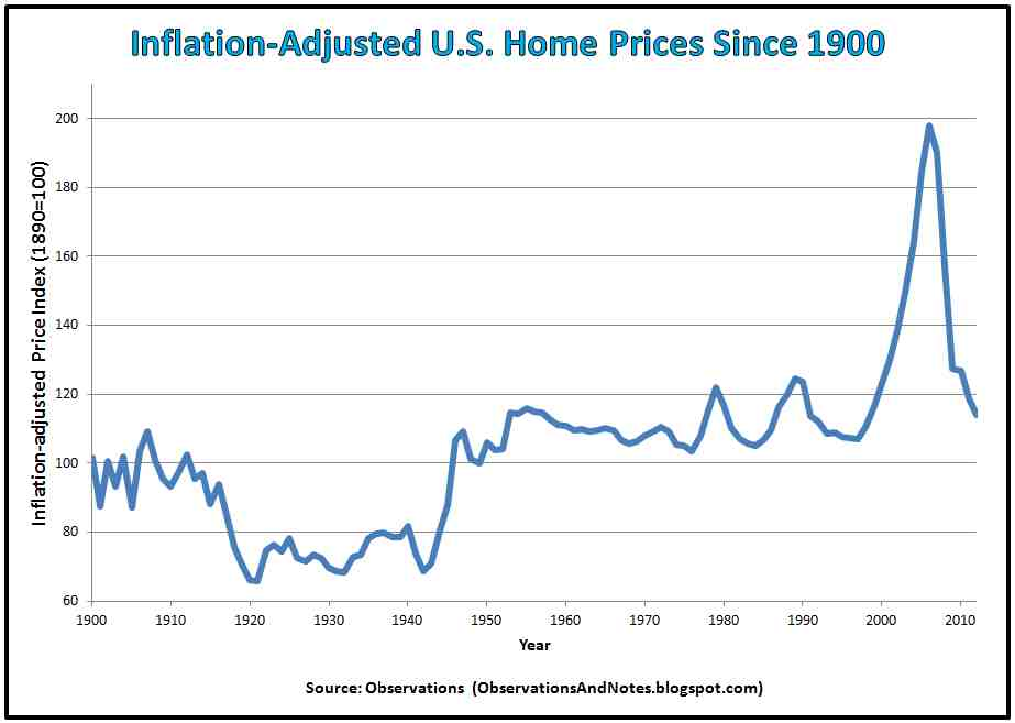Inflation-Adjusted U.S. Home Prices Since 1900